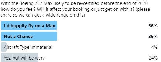 Boeing 737 Max Poll