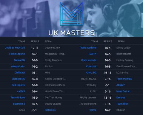 Insomnia 63 UK Masters CS:GO Open Swiss Bracket Round One