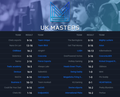 Insomnia 63 UK Masters CS:GO Open Swiss Bracket Round Two