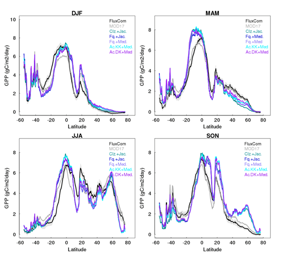 Latitude bands of Gross Primary Production simulated by JULES-vn5.6 with and without acclimation compared against other models and observations