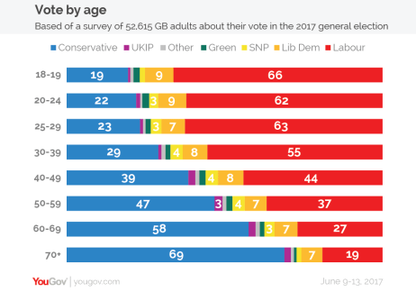 Why The Younger Generation Has Turned Off Politics