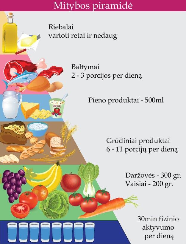 Maisto-piramide2