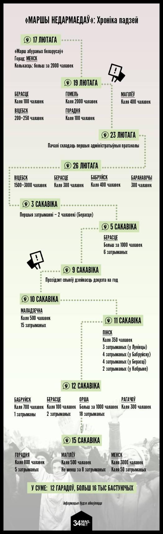 Хроника протестов в Беларуси