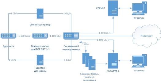 Схема работы COРМ. Источник VAS Experts