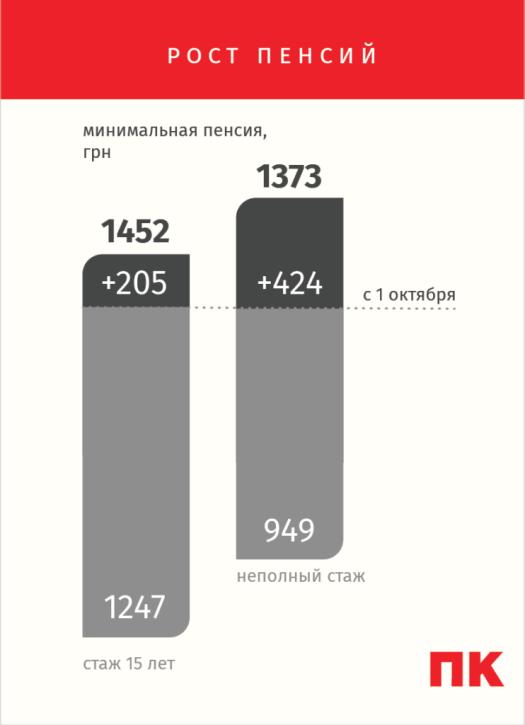 Пенсионная реформа рост пенсий инфографика