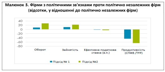 World Bank Document