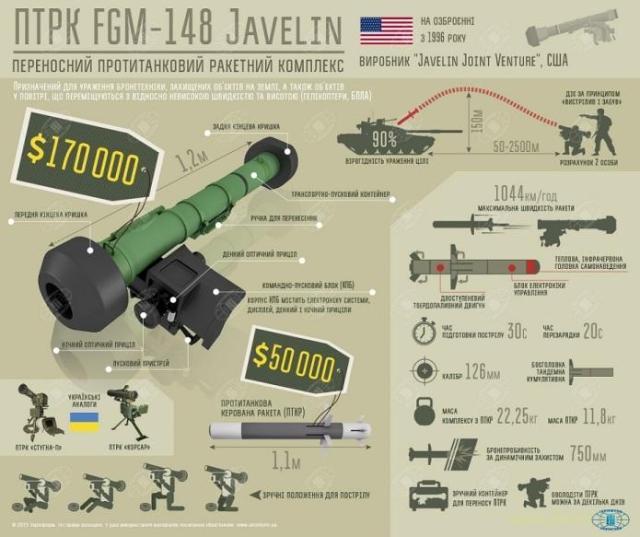 Администрация Трампа утвердила план предоставления Украине смертоносного оружия