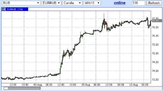 Рубль смыло оттоком капитала. И это только начало