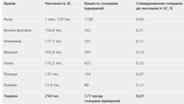 Про кількість генералів у Збройних Силах України