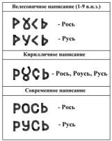 Сравнительная таблица написания слов РОСь и РУСЬ - велесовицой, кириллицей и сосременной азбукой