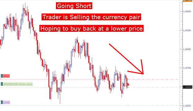 Short selling forex market
