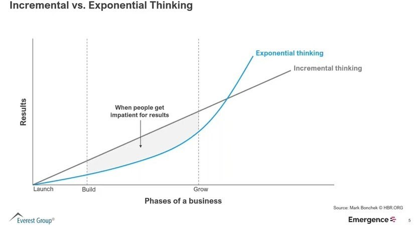 emergence graph.jpg