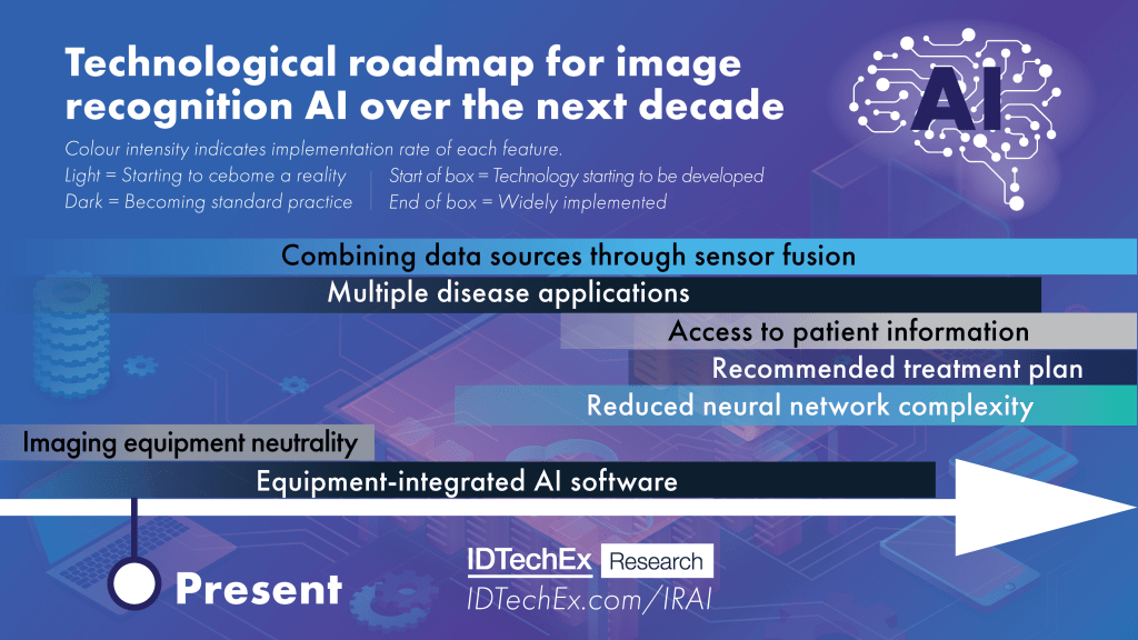 The impending technological innovations of AI in medical diagnostics over the next decade, reports IDTechEx