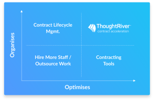 ThoughtRiver unveils Contract Acceleration Platform to help lawyers contract faster and with less risk