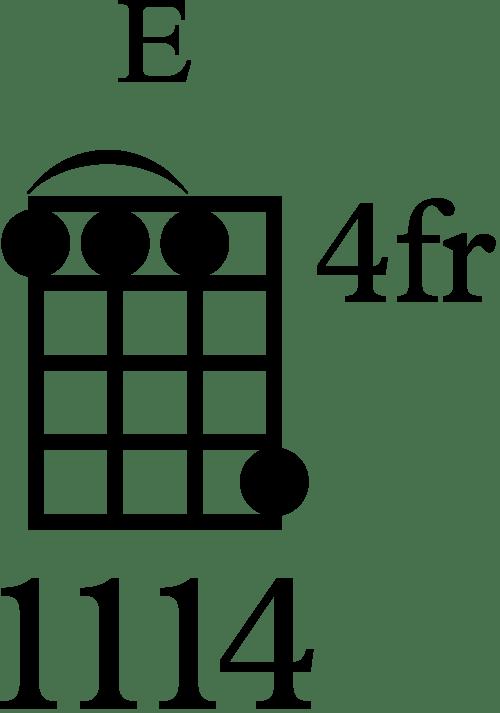 3 Best Ways to Play the E Major Chord on Ukulele | Ukulele ...