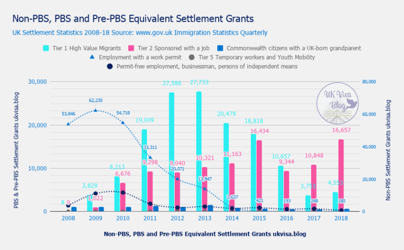 Non-PBS, PBS and Pre-PBS Equivalent Settlement Grants