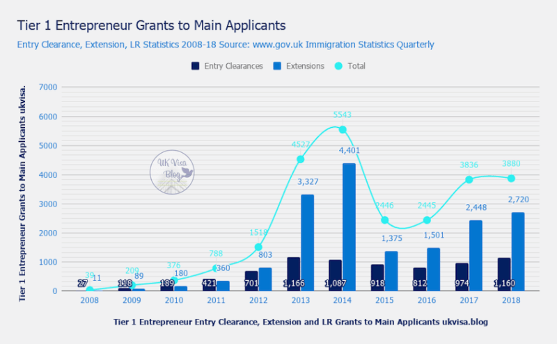 Tier 1 Entrepreneur Visa Grants