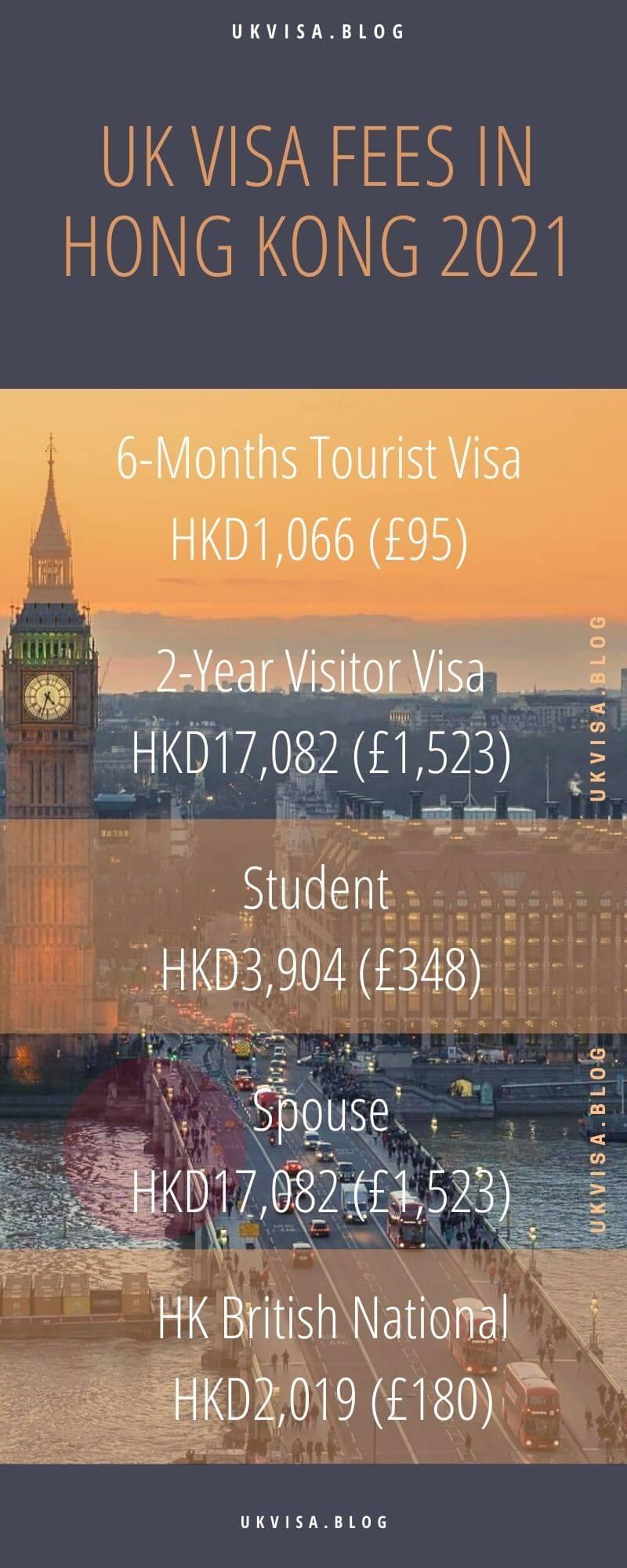 UK 6 Month Visit, Tourist, Student, Spouse Visa Fees Hong Kong 2021