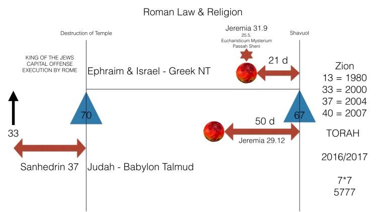 Zion Timeline