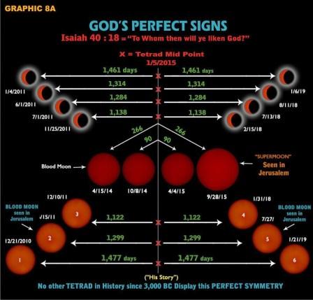 Egal wie man die Dinge sehen will - die Himmelszeichen hat es nie gegeben und kommen so nie wieder. Der Traum Josephs aus Genesis 37.9 ist Realität geworden.