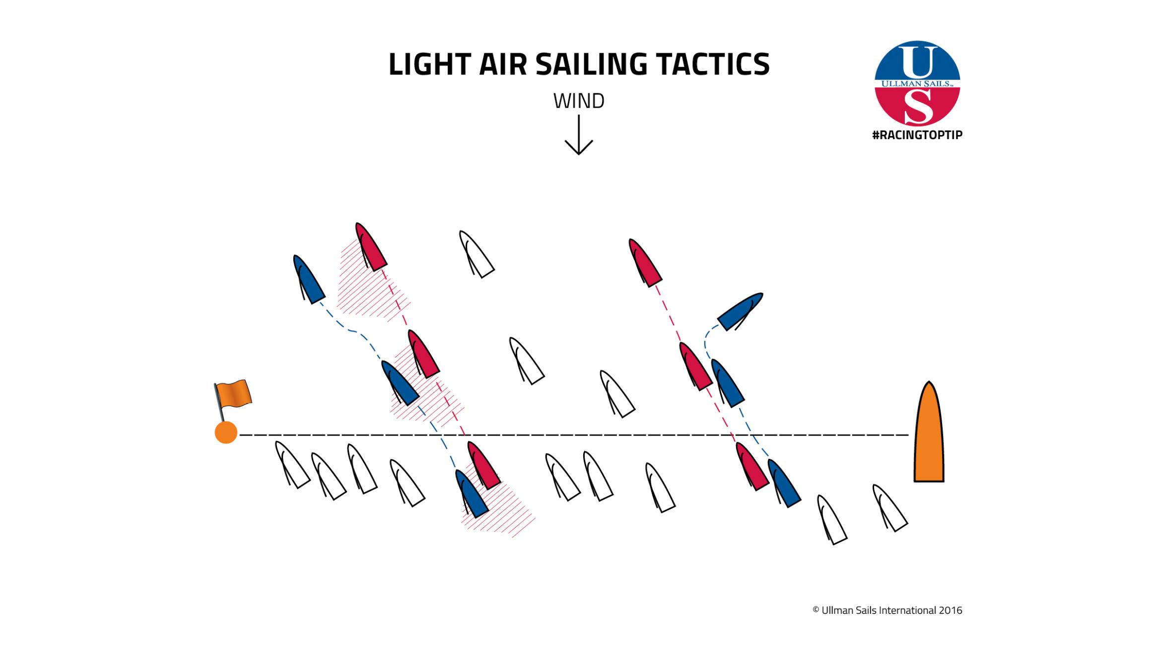 Racingtoptip Light Air Sailing Tactics