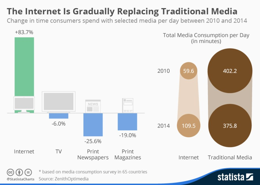 chartoftheday_3519_media_consumption_n
