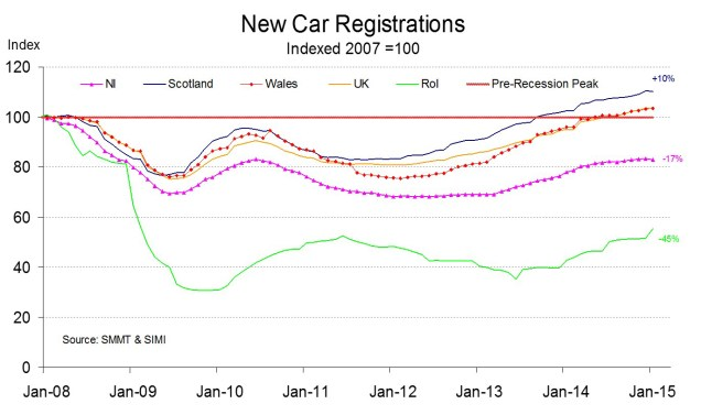 new car reg index