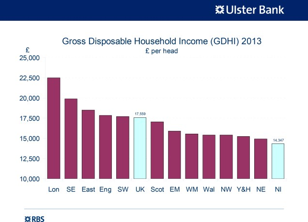 Gross Disposable Household Income