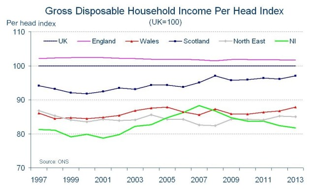 Line graph showing NI has lower gross disposable income per head than other parts of the UK