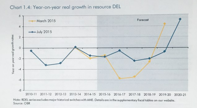 OBR chart showing spending cuts less deep than planned