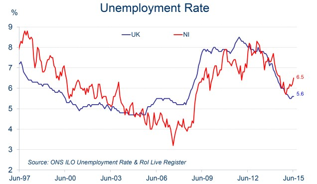 Chart showing NI's claimant count versus the UK average