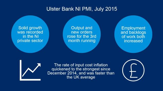 Graphic showing that the Ulster Bank NI PMI recorded solid output growth in July 2015