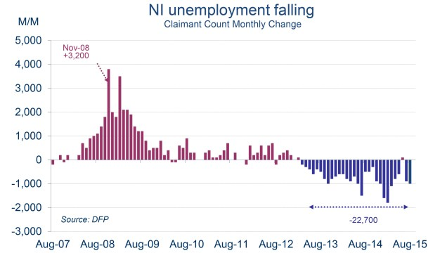 Chart showing Northern Ireland's claimant count falling month-on-month