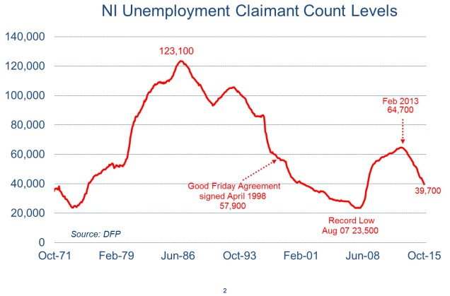 Chart showing that Northern Ireland's claimant count is down
