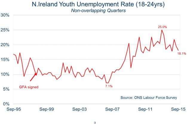 Chart showing that Northern Ireland's youth unemployment rate is down