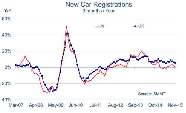 Chart showing NI new car registratons falling