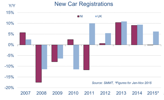 Chart showing NI car registrations falling while UK care registrations rise