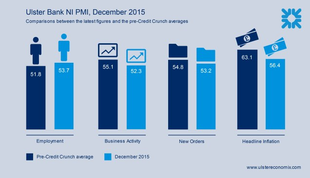 Chart showing the latest Ulster Bank NI PMI figures against the equivalent figures for the long-term average before the credit crunch