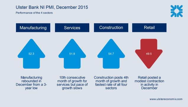 Chart showing the performance of the 4 sectors of the NI economy, according to the latest Ulster Bank NI PMI, including manufacturing, retail, construction and services