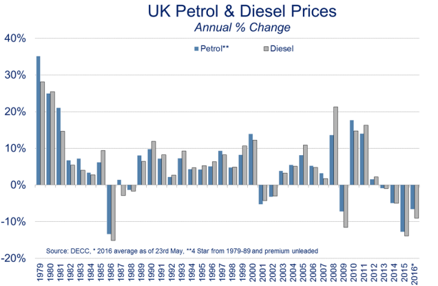 Chart showing UK petrol and diesel prices since 1979