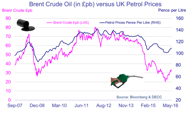Line graph showing Brent Crude Oil prices against UK petrol prices since September 2007