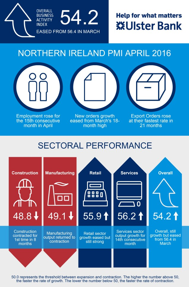 Ulster Bank NI PMI April 2016