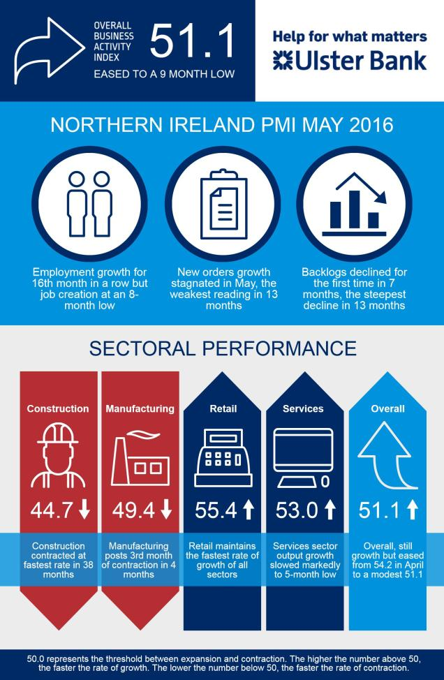 Infographic for the May Ulster Bank NI PMI