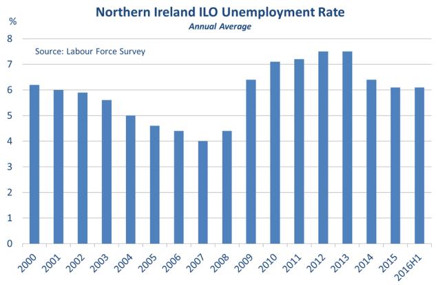 Chart showing NI's ILO unemployment trend