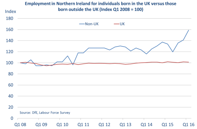Chart showing that those born outside the UK account for a large part of employment growth in Northern Ireland