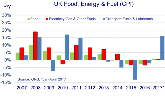 UK food energy and fuel.png