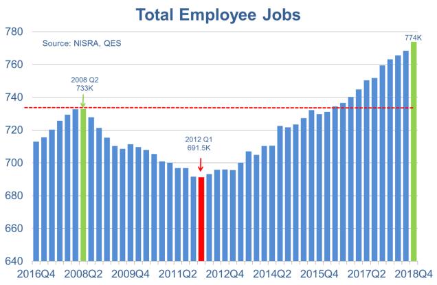 Labour market stats Q42018
