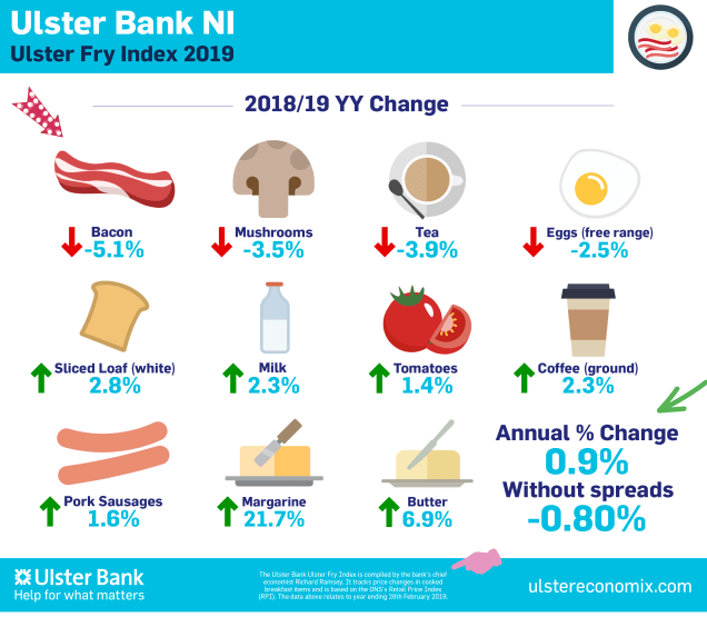 Ulster Fry Index 2019 Infographic