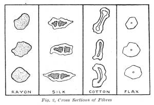 Cross Sections of Fabric Fibres