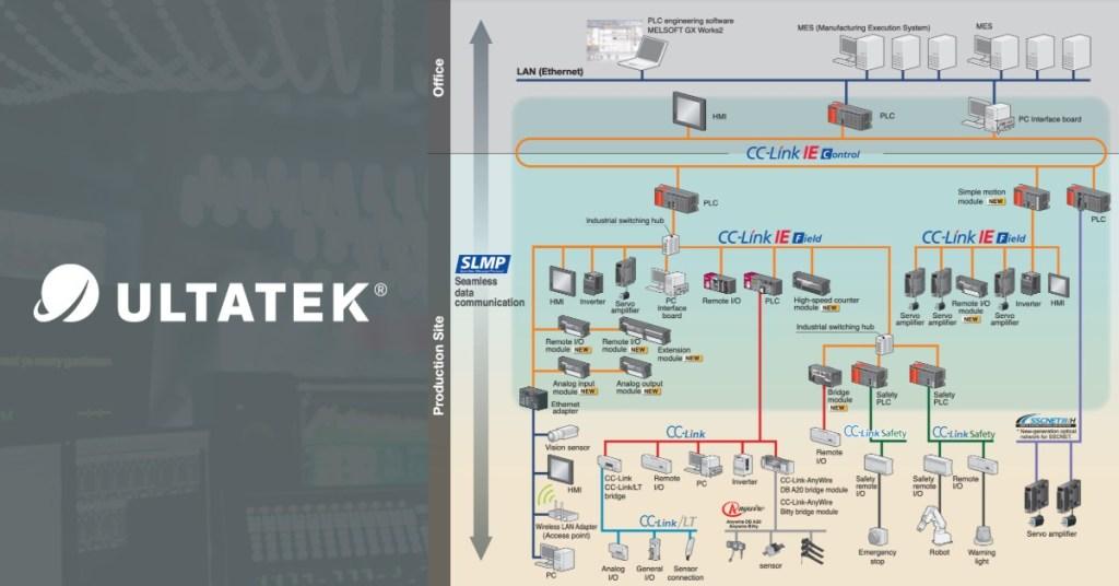 Curso de CC-Link Networking